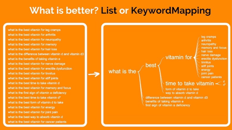 KeywordMapping Compared to List of Keywords